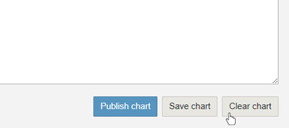 Start again by clicking the Clear chart button